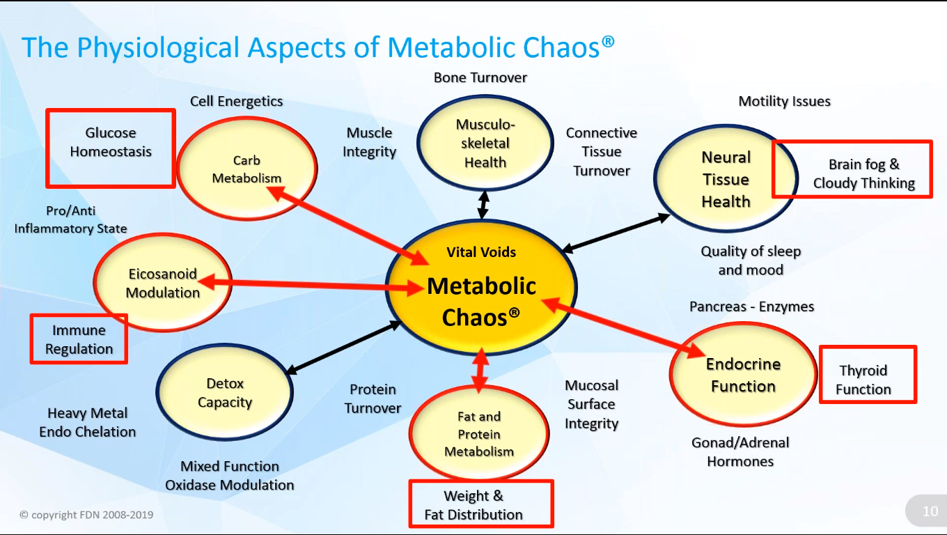 The Real Root Causes of Thyroid Imbalances