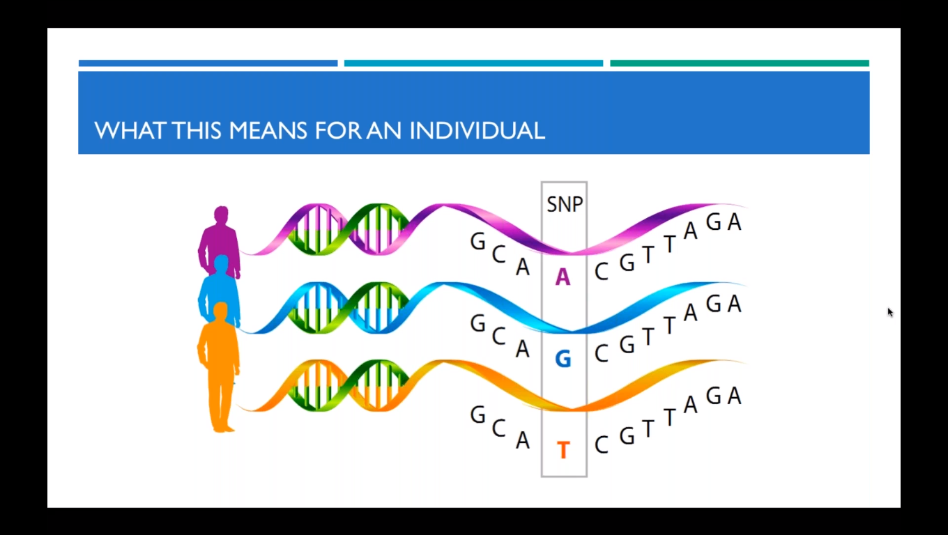 Genomics in the Fitness Industry: The Power of Actionable Genetic Insights